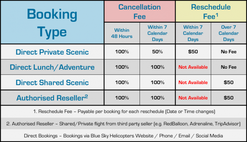 Cancellation and Reschedule Fee table